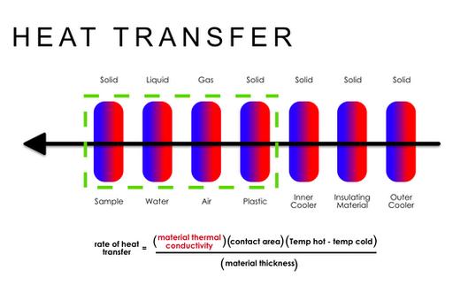 Heat Transer