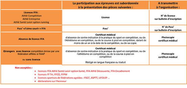 Licences et CM (coureurs).jpg
