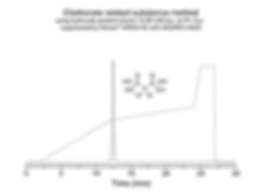 Clodronate related substance method w gr