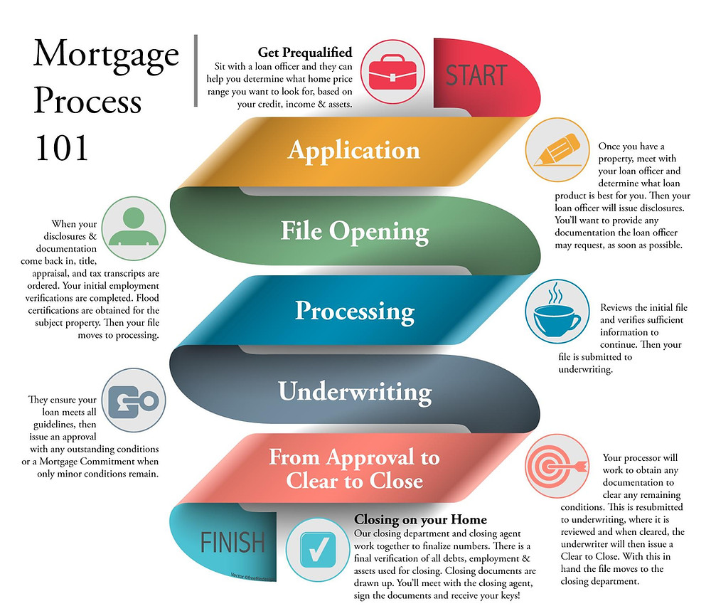A helpful graphic that walks a central Oregon area real estate client through the mortgage and preapproval process.