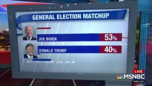Sleepy, Creepy Joe Leads Trump in Polls - Nonsense!