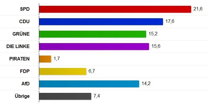 Election result Berlin 2016
