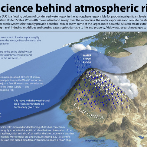 Atmospheric River... What can you do?