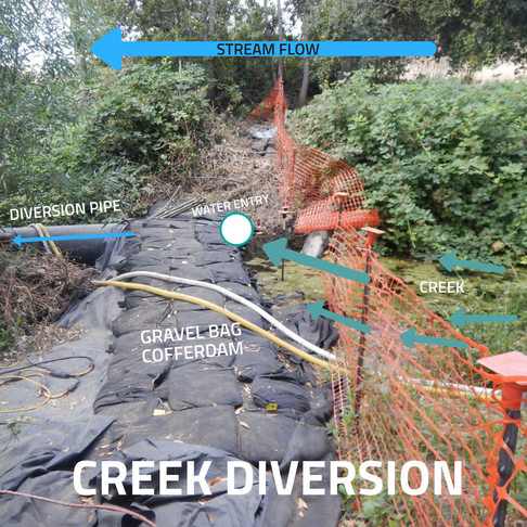 Creek Diversions Explained To The Every Day Person