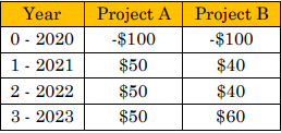 How to Calculate Net Present Value (NPV)