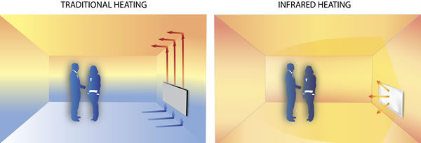 infrared-heaters-distributes-heat-evenly
