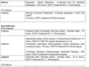 Результаты Регионального конкурса эссе «Изучая языки – я познаю мир» в рамках Недели европейских язы