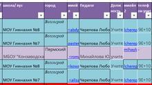 Результаты Всероссийской открытой олимпиаде по иностранным языкам (английский, французский, немецкий