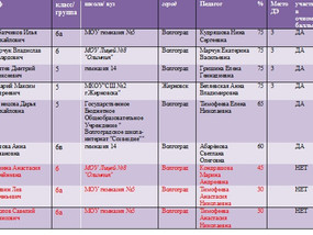 Results of the first distant level of the Russian open olympiad on foreign languages (English, Frenc
