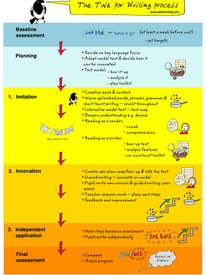 Talk for Writing Process Poster