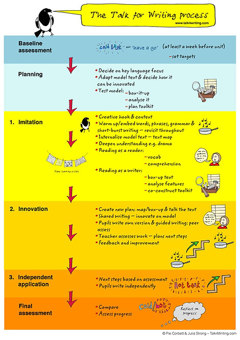 Talk for Writing Process Poster A1