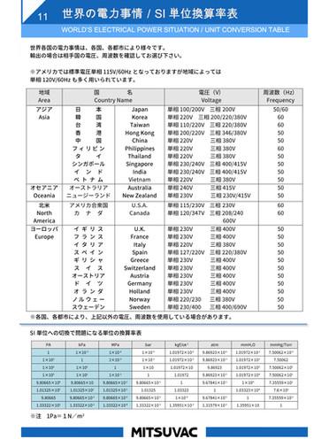 11.世界の電力事情/SI単位