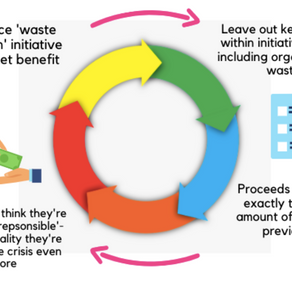 The Economics of Food Waste - A Closer Look into Successful Waste Reduction Policies