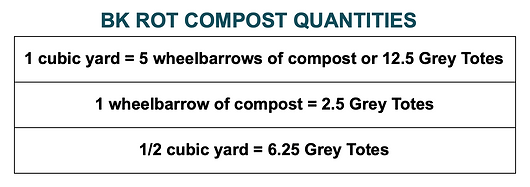 BK ROT Compost Quantities.png