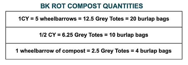 Compost Quantities