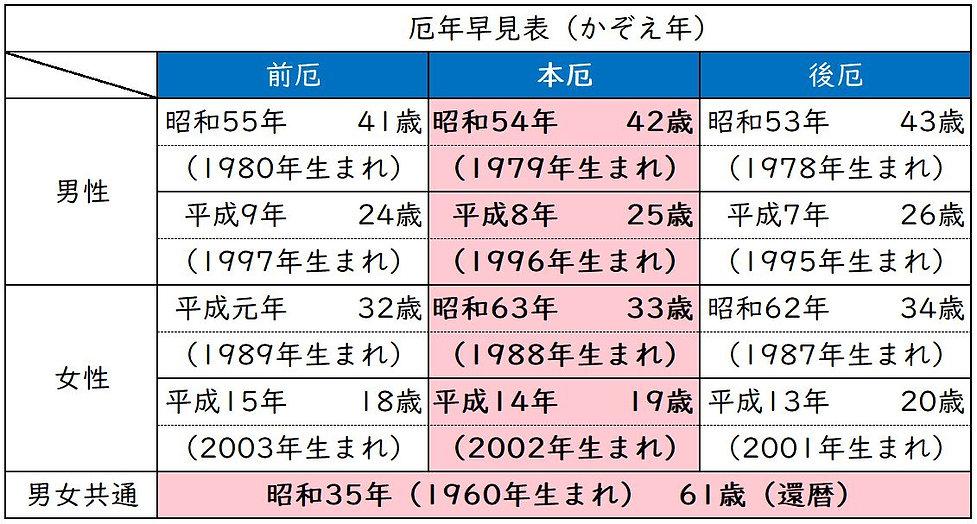 厄年早見表令和2年 開成堂版2.JPG