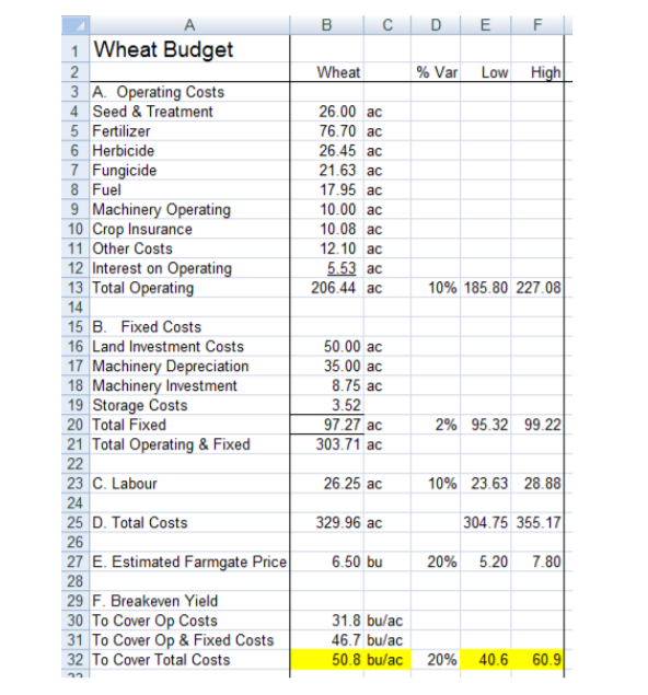 Wheat Budget.png