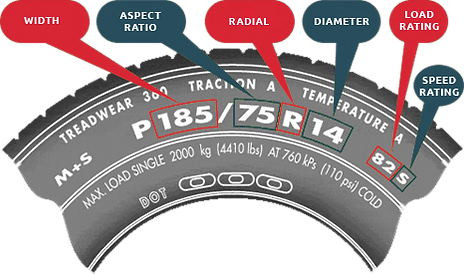 How to read tyre size