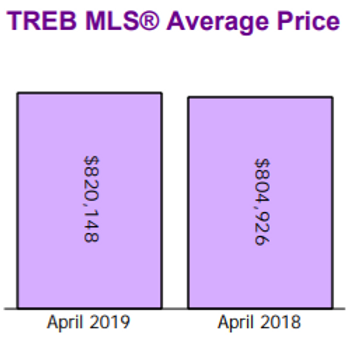 Treeb 2018 2019 Average Price_edited.png
