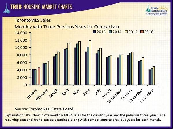 Toronto Real Estate Board Market Charts