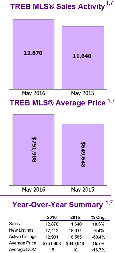 Toronto Real Estate Board Market Charts