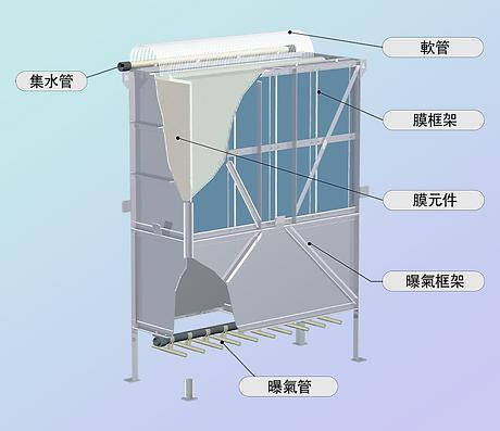 01 Kubota MBR膜框架結構.png