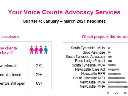 Advocacy Services - January to March
