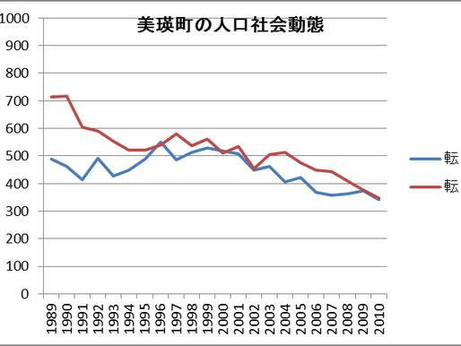 第6報. 美瑛の人口、転入より転出が常に多い