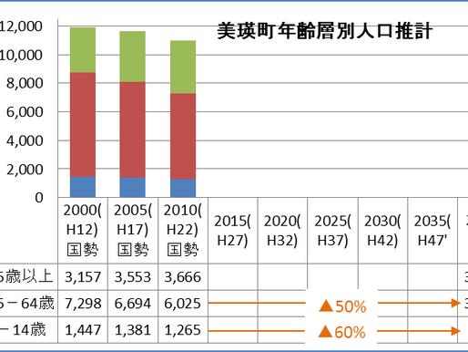 第3報. 3町比較、15-64歳と0-14歳年齢層に顕著な差