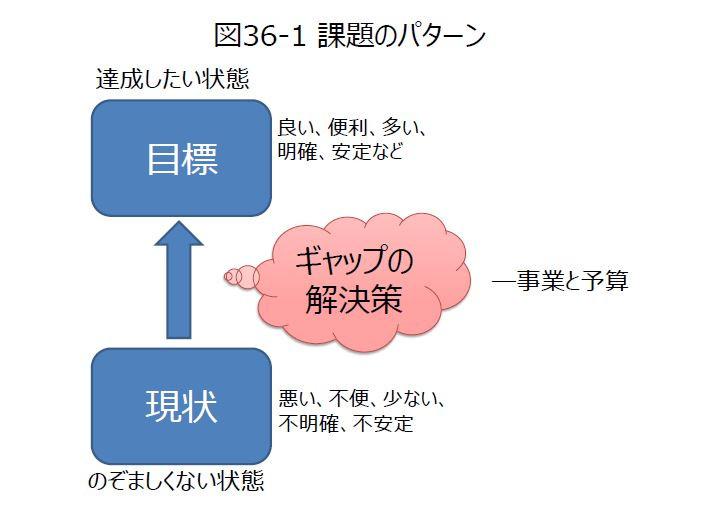 図36-1