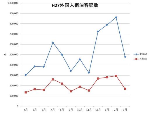 (No.24) 冬の外国人宿泊観光の市場競争