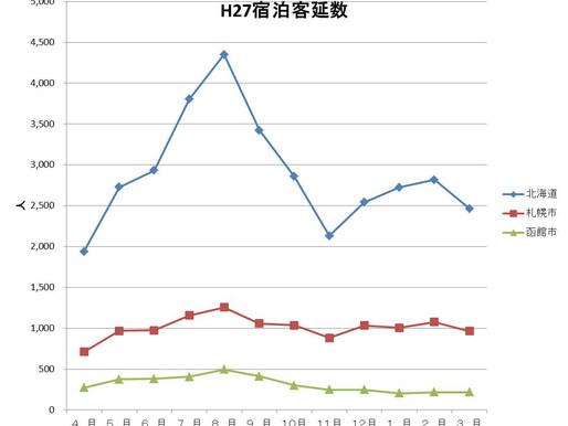 (No.23) 冬の宿泊観光の市場競争