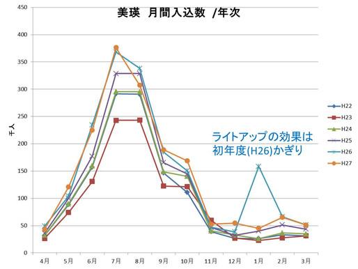 (No.22) ライトアップの経済効果は不十分