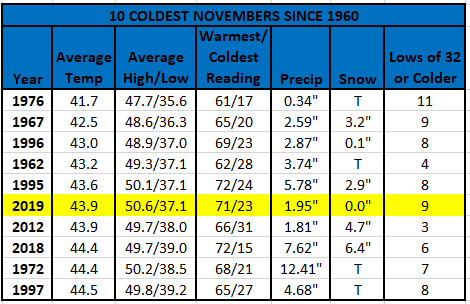 The Ten Coldest Novembers since 1960
