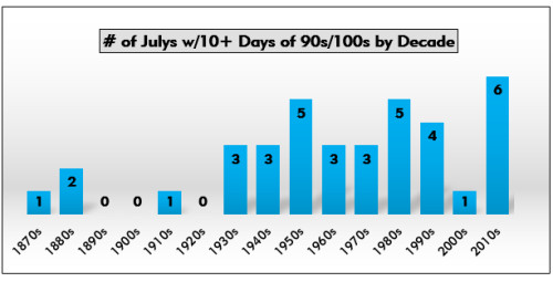 The number of Julys with 10 or more days of 90f or more temperature by decade