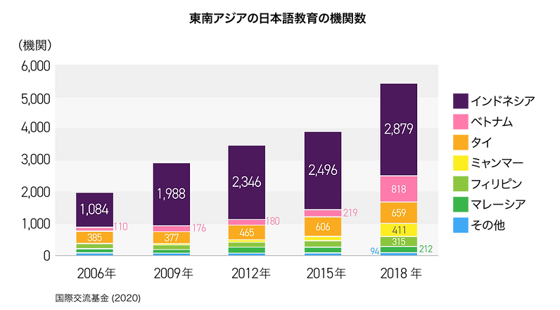 東南アジアの日本語教育の機関数グラフ