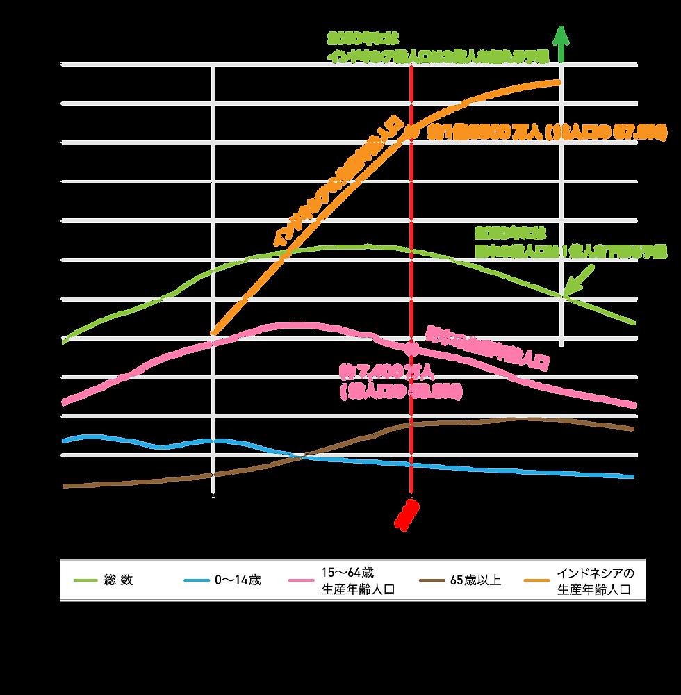 日本とインドネシアの人口推移グラフ.png