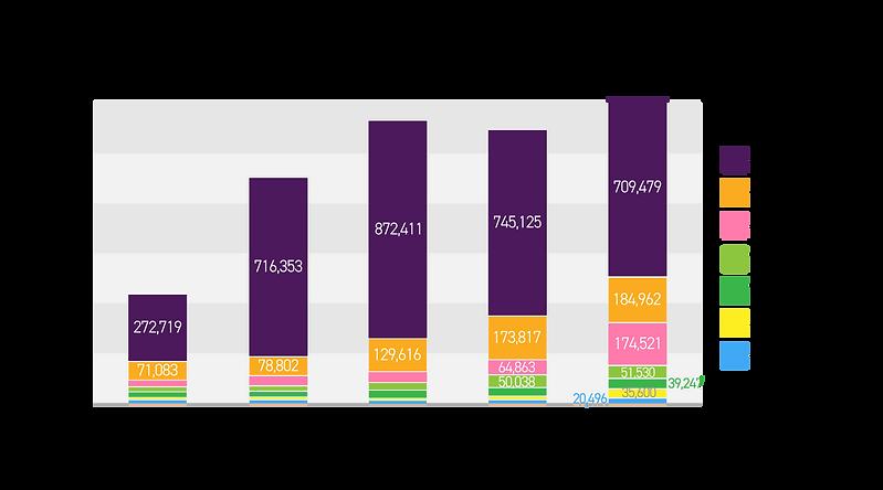 東南アジアにおける日本語学習者数グラフ