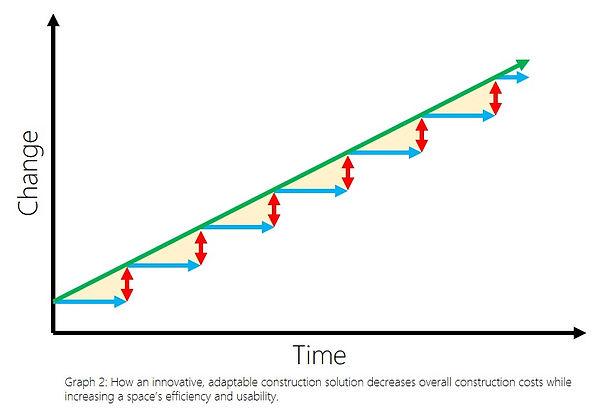 DIRTTGraph-After.jpg