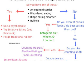 How Do You Know What to Eat or Which Diet to Follow?