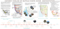 HISTORIC TIMELINE OF WASTEWATER IN BUFFALO