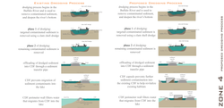 ZONE 4: EXISTING VS PROPOSED DREDGING