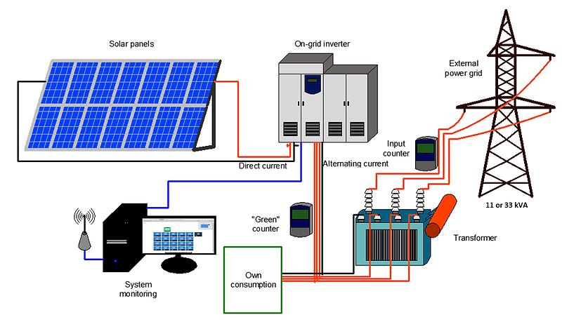 MW solar Plant.png