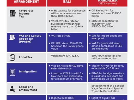 SEZ Incentives (Special Economic Zone) in Mandalika