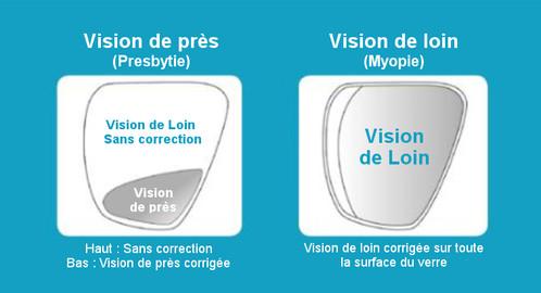 Masque de plongée MARES X-VISION MID offre un grand champ de vision avec un  faible volume d air interne. Boucles orientables à serrage rapide fixées  sur la ... 783da819df71