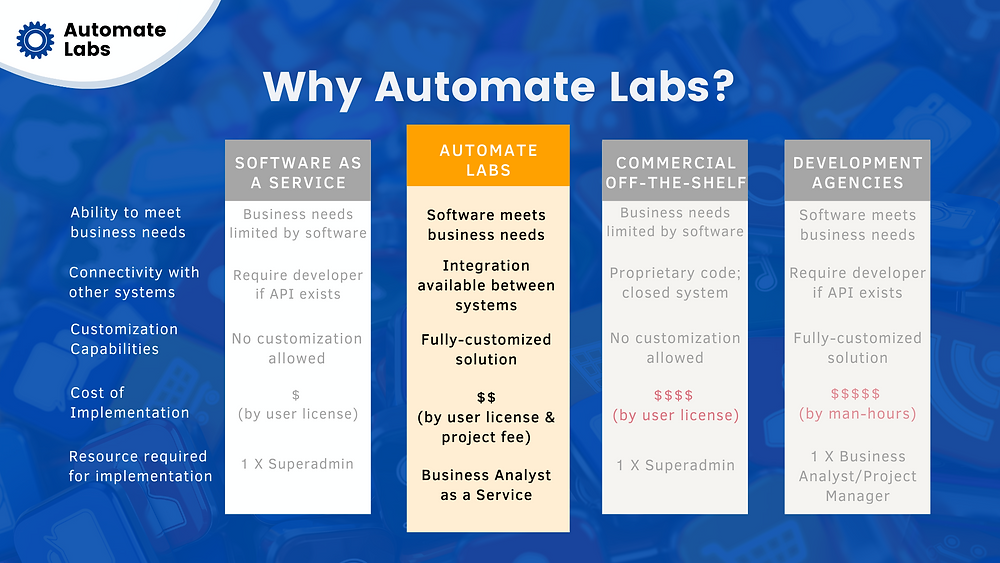 why automate labs