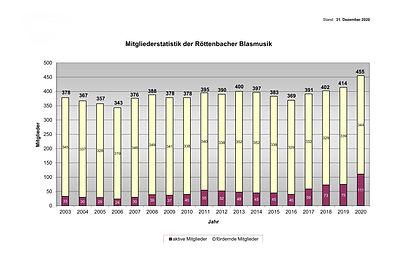 2021 Mitgliederstatistik.jpg