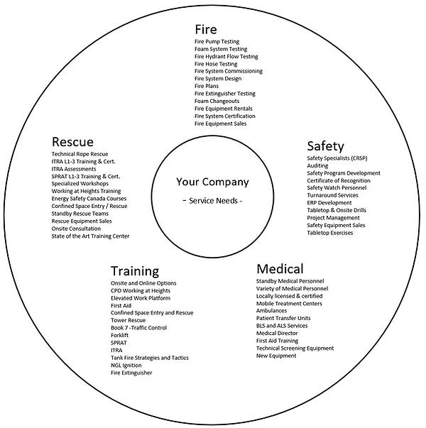 Service Circle Diagram.png