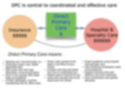 DPC diagram1.png