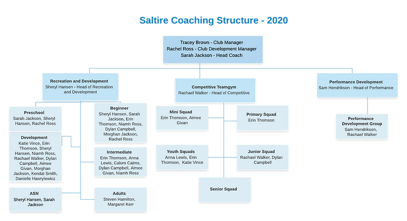 coach structure 3 Aug .png